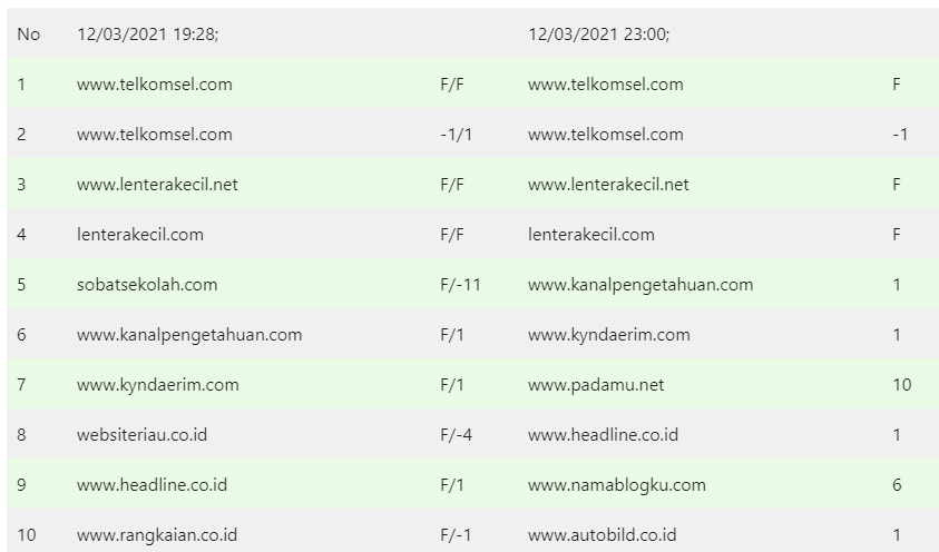 "Hasil SERP Google.co.id dengan Keyword ""Tanya Veronika Asisten Virtual"" pada 12/03/2021"